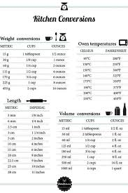 Recipe Chart Facebook Pin By Gay Reeder On Recipes Baking Conversion Chart