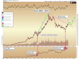 Gold Price Gold To Commodities Ratio Signals Breakout Pending