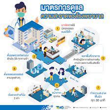 มาตรการดูแลความสะอาดและป้องกันการติดเชื้อของโรงพยาบาลในเครือ บริษัท ธนบุรี  เฮลท์แคร์ กรุ๊ป จำกัด (มหาชน) หรือ THG - โรงพยาบาลธนบุรี บำรุงเมือง