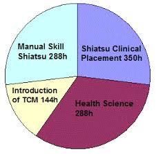 Shiatsu Tsubo Chart Canadian College Of Shiatsu Therapy