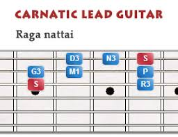 Mahaganapatim How To Play Indian Classical Carnatic Lead