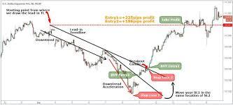 Bump And Run Chart Pattern Strategy