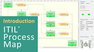 itil process introduction itil process map youtube