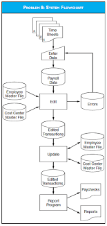 Flow Chart System Solved System Flowcharts And Program Flowchart From The Di
