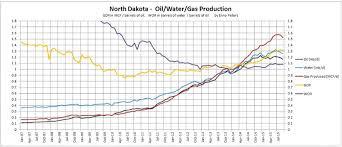 The Bakkens Big Decline Is Already Underway Oilprice Com