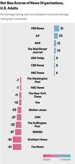 News Bias Chart 2019 The Most And Least Biased News Outlets In America Business