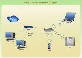 wireless network diagram examples network diagram software home two router home network diagram