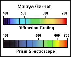 Chelsea Filter Chart Recommended Gemology Tools And Instruments