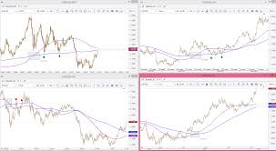 technical ysis using multiple timeframes by brian shannon