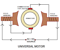 universal motor working diagram