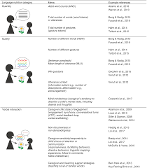 Developmental Sentence Scoring Chart Language Nutrition For Language Health In Children With