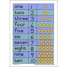 Numerals Dots And Names 1 10 Eng Number Words Chart