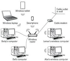 for router to modem cable wiring diagrams cable modem and router for router to modem cable wiring diagrams on cable modem and router setup wireless modem