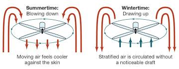 which direction does ceiling fan turn in winter which direction should a ceiling fan turn in