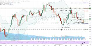 Xom Chart Stick To The Chart And Buy Exxon Mobil Corporation Xom