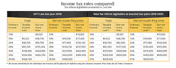 Understanding The New 2018 Federal Income Tax Brackets And