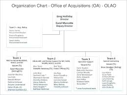 Beautiful Flow Chart Template Perspicuous Creating A Flow Chart Free Excel 2007
