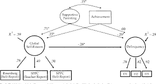 Low Self Esteem Is Related To Aggression Antisocial Behavior And