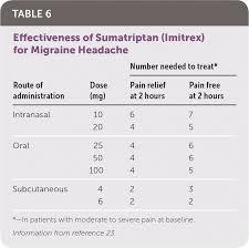 Triptans Comparison Chart Acute Migraine Headache Treatment Strategies American