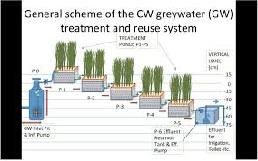 Home Water Treatment Systems Cost Decentralized Greywater Treatment And Reuse For Rural Communities