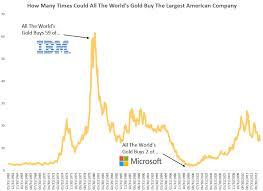 microsoft stock price history gold vs the stock market