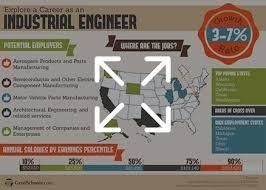 Online Masters In Industrial Engineering Degrees Programs