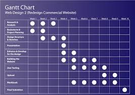 Smiling Memories Web Design 2 Gantt Chart Sitemap