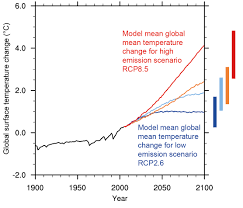 Increase In Global Warming Chart Future Of Climate Change Climate Change Science Us Epa