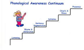 Phonological Awareness Continuum Phonemic Awareness