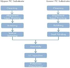 Flow Chart Of The Fabrication Process For The Flexible