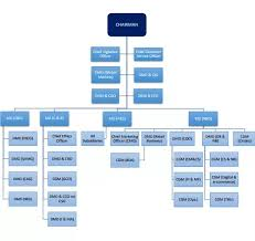 Uob Hierarchy Chart What Is The Organisational Structure Of Sbi Quora
