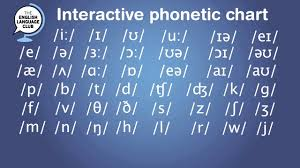 Remember, this is just for how we say the name of each letter. Interactive Phonetic Chart For English Pronunciation Youtube
