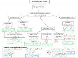 Factoring Flow Chart With Examples Unit 4 Rational Wowmath Org