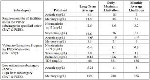 Epa Chemical Resistance Chart Removing Heavy Metals From Power Plant Wastewater To Meet