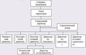 Курсовая работа Организационная структура системы управления ОАО  Таким образом организационная структура блока Общее руководство будет иметь вид представленный на рисунке 1