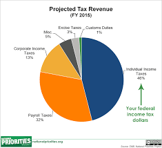 Payroll Tax Charts 2015