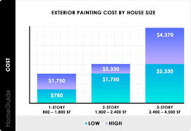 2019 Cost To Paint A House Exterior Painting Cost Homeguide