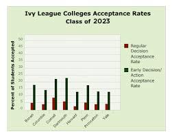 2023 Ivy League Admissions Statistics Ivy Coach