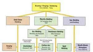 lincoln welding machine wiring diagram images welding history timeline and information weld guru