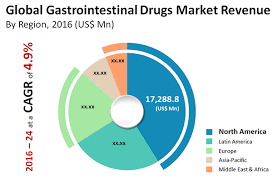 Market Analysis Report Gastro Conference Events Europe