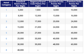 Hyatt Award Chart Hyatt Award Chart 2019 Points With A Crew