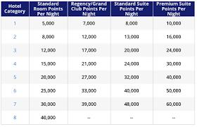 Club Carlson Redeem Chart New Hyatt Dynamic Award Pricing In 2020 Maximum Increase