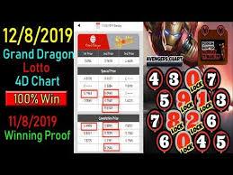 Baba Ijebu Lotto Chart Topics Matching 12 8 2019 Grand Dragon Lotto 4d Chart 11 8