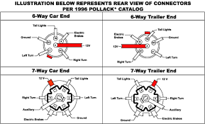 trailer lights wiring adapters at trailer parts superstore 6 way 7 way connector trailer wiring diagram