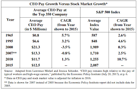 Ceo Pay Ratios What Do They Mean