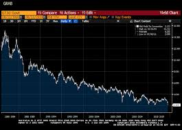10 Year Gilt Chart The 30 Year Treasury Bond Yield Plunges To An All Time Low