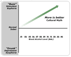 How Alcohol Effects Us The Biphasic Curve Shows The
