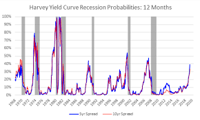 Historical Yield Curve Chart This Yield Curve Expert With A Perfect Track Record Sees