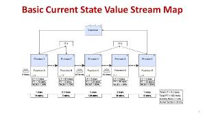 Value Stream Mapping Examples Value Stream Performance Sample Results