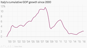 Italys Cumulative Gdp Growth Since 2000